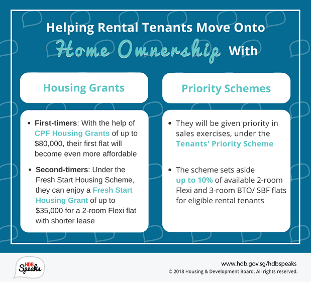 Helping Rental Tenants Move Onto Home Ownership