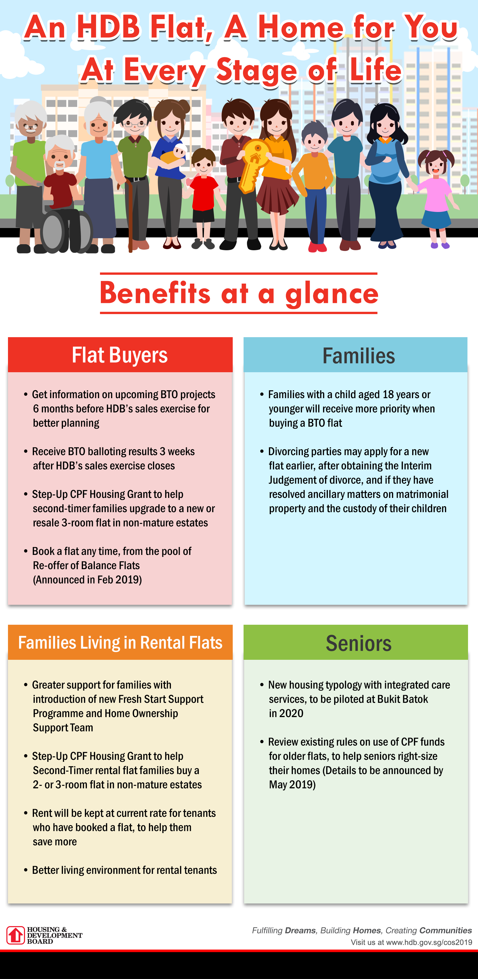 committee of supply 2019 infographic - Hdb Rental Flat Application Form