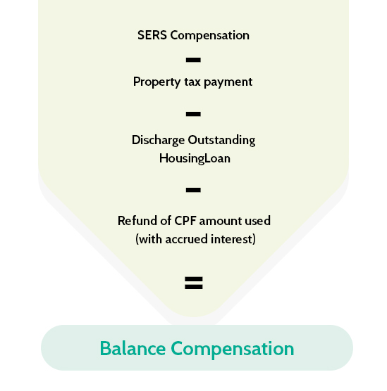 SERS Flat Owners Compensation